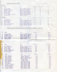Points after Rounds 1 and 2 of the 1985 FIA Historic Car Race Championships