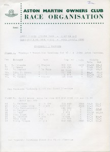 Provisional Results for the Wiscombe Park Hill Climb held on 19th & 20th April 1980.