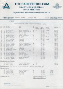 Race Results for St John Horsfall Race Meeting 3rd July 1982