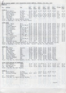 Race Results for Curborough Sprint on 29th May 1983