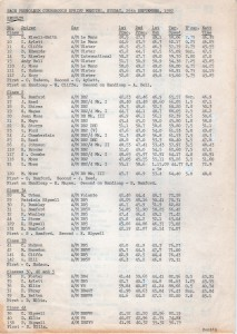 Race Results for Curborough Sprint on 26th September 1982