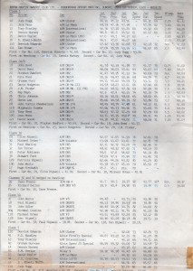 Race Results for Curborough Sprint on 25th September 1983