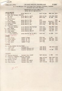 Entrant List for Event One: The Robin Hamilton Challenge Cup, Brands Hatch 11th May 1980