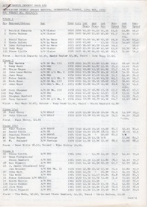 Results for the AMOC Curborough Sprint 27th May 1979